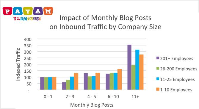 فرایند بازاریابی محتوا با افزایش ترافیک وب سایت
