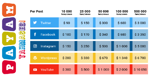 فرایند بازاریابی محتوا با بالا بردن محبوبیت سایت و مطالب